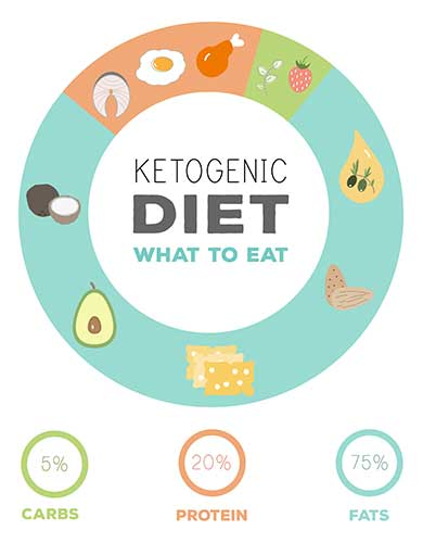 Flawless Keto is based on the the Ketogenic diet